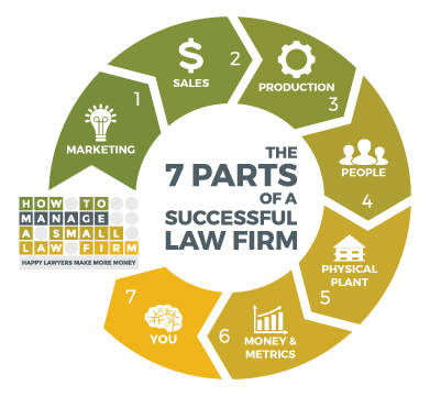 the 7 parts of a successful law firm diagram: marketing, sales,production, people, physical plant, money and metrics, you